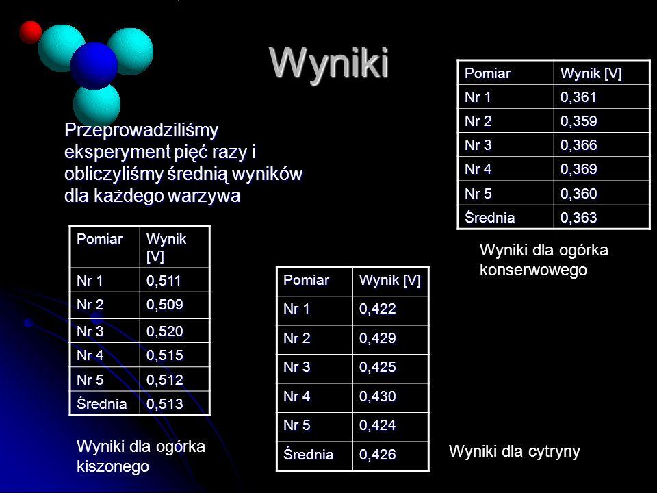 WynikiPomiar. Wynik [V] Nr 1. 0,361. Nr 2. 0,359. Nr 3. 0,366. Nr 4. 0,369. Nr 5. 0,360. Średnia. 0,363.